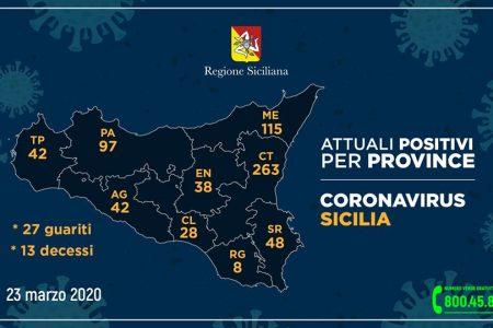Coronavirus: Messina a 115 casi. I dati delle altre province
