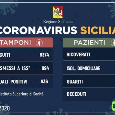 Dati numero contagi Regione Sicilia