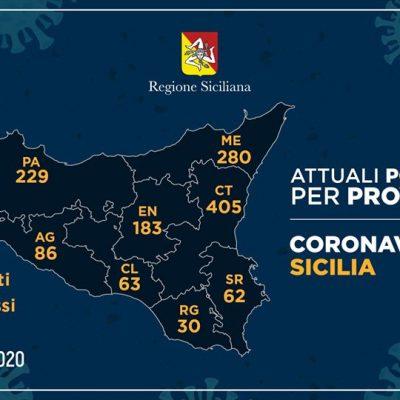 Coronavirus Messina: 280 contagi totali, più 16 rispetto a ieri