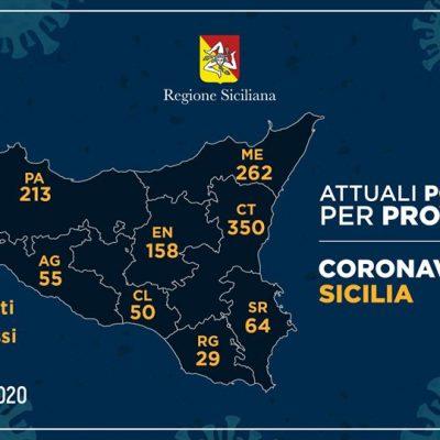 Coronavirus, la conta dei contagi: Messina è a 262 positivi