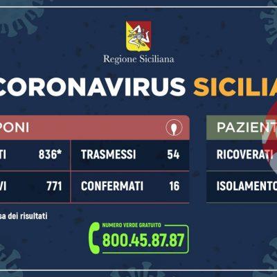 Covid-19 Sicilia: I dati certi di positivi, ricoverati ed in isolamento