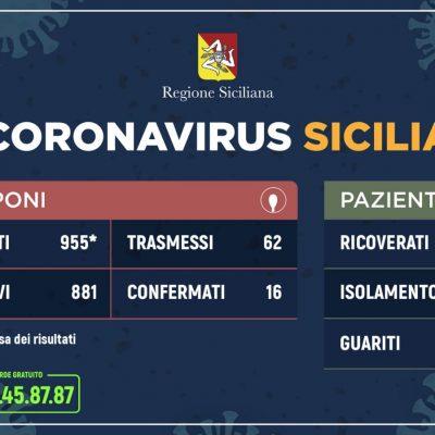 Coronavirus, I dati aggiornati della Regione Sicilia