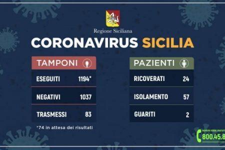 Coronavirus in Sicilia, 83 i pazienti positivi: 21 più di ieri