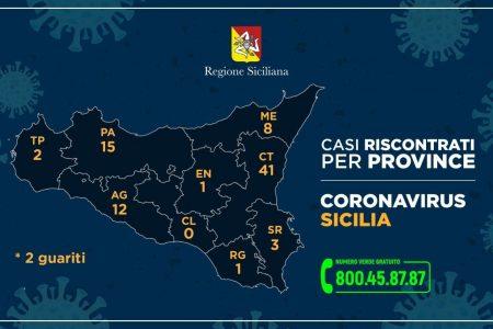 Coronavirus, i casi in Sicilia nelle varie province