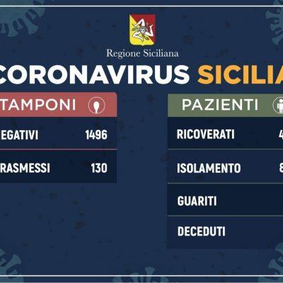 Coronavirus: 130 positivi in Sicilia, 15 più di ieri