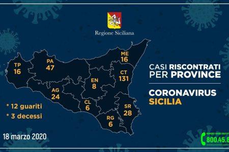Coronavirus: Messina rimane a 16 casi, l'aggiornamento nelle nove province della Sicilia.
