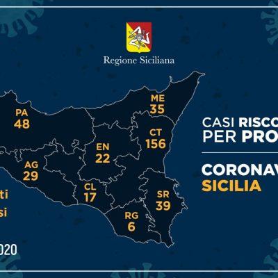 Coronavirus – Messina ha 35 casi positivi. Un balzo del contagio. I dati delle altre province