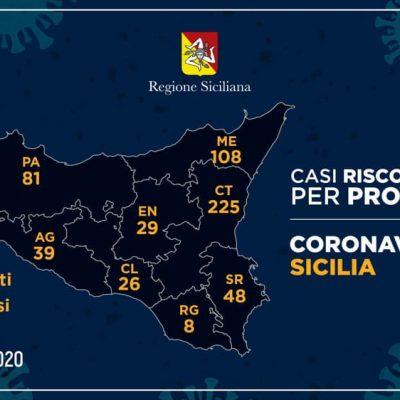 Coronavirus – Messina a 108 casi. Superato Palermo. Catania resta la provincia con più casi