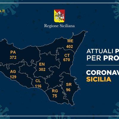 Coronavirus: in Sicilia -46 contagi. Per la prima volta si inverte la tendenza
