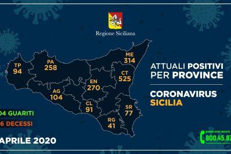 Coronavirus: a Messina più 8 casi. 24 i decessi. Una donna guarita e dimessa dal Policlinico.