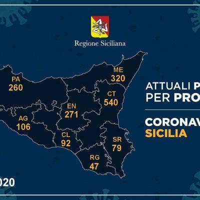 Coronavirus, l'aggiornamento dati nelle nove province di Sicilia