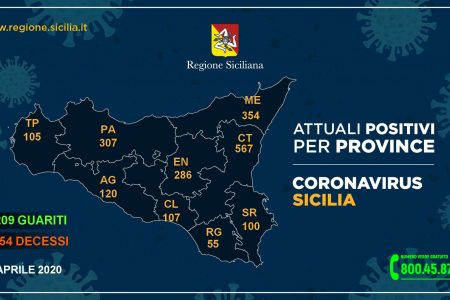 Coronavirus Messina: dati Regione passano da 356 di ieri a 354 di oggi. Cosa è accaduto?