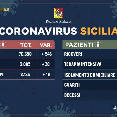 Messina, i guariti fanno la differenza. Calano i positivi. Il dettaglio in Sicilia.