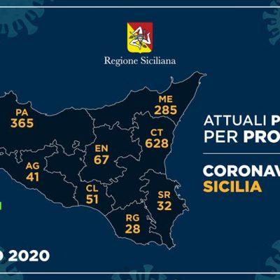 Coronavirus Sicilia: Zero positivi oggi e tre nuove guarigioni a Messina