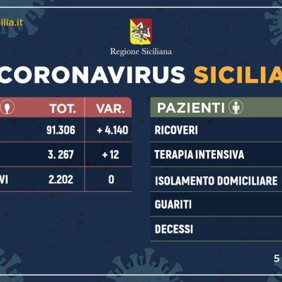 Coronavirus Sicilia: ieri 12 positivi in più. La curva non è ancora a zero. In Italia 247 morti ieri di cui 3 nell'isola.