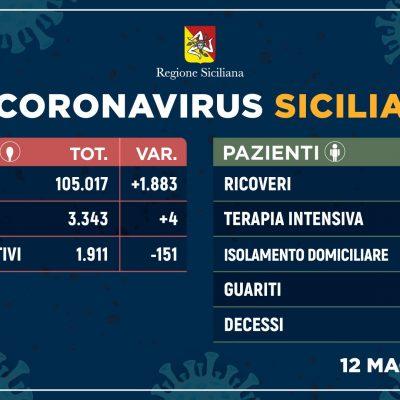 Coronavirus in Sicilia: pochi positivi ma anche pochi tamponi effettuati