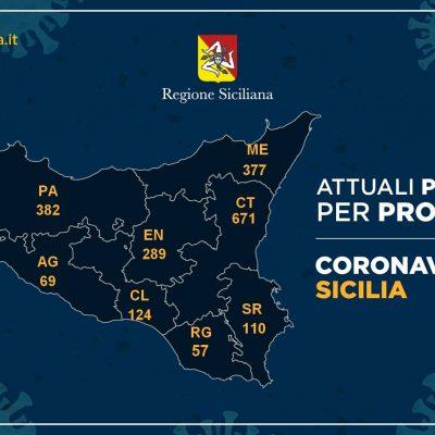 Coronavirus, aggiornamento nelle nove province della Sicilia