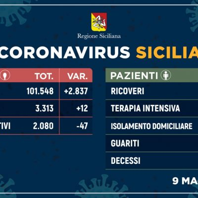 Coronavirus: in Sicilia 12 positivi in più. A Messina nessuna nuova vittima. Oltre 100 mila tamponi ad oggi.