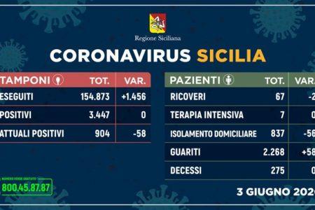 Coronavirus in Sicilia – ZERO contagi e 58 guariti. Nessun deceduto ed aumentano i guariti