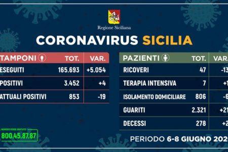 Coronavirus: in Sicilia aumentano i guariti, 4 nuovi casi